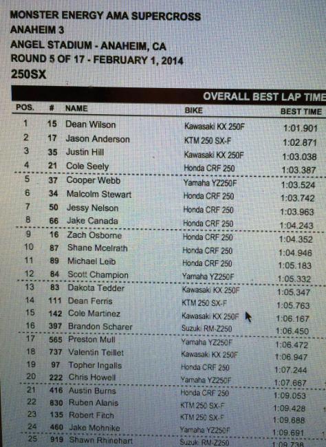 250 lap times.