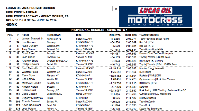 Click HERE for full 450MX Moto 1 results.
