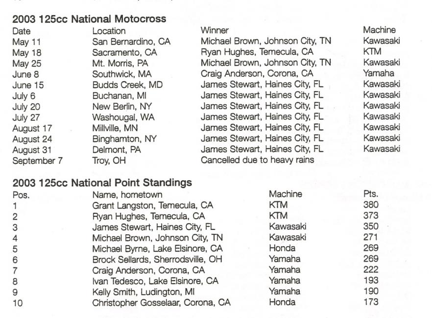 Here's the list of 125 National winners from 2003. Note who is missing.