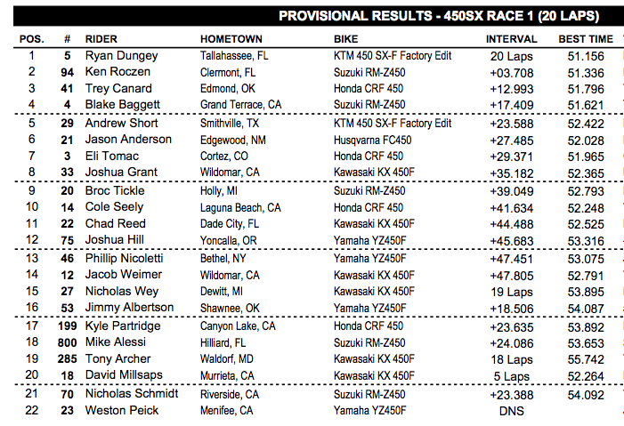 Here's your 450 results.r