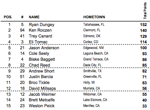 Dungey now up by 12 over Roczen. Tomac had a bad start and a crash and lost more ground.