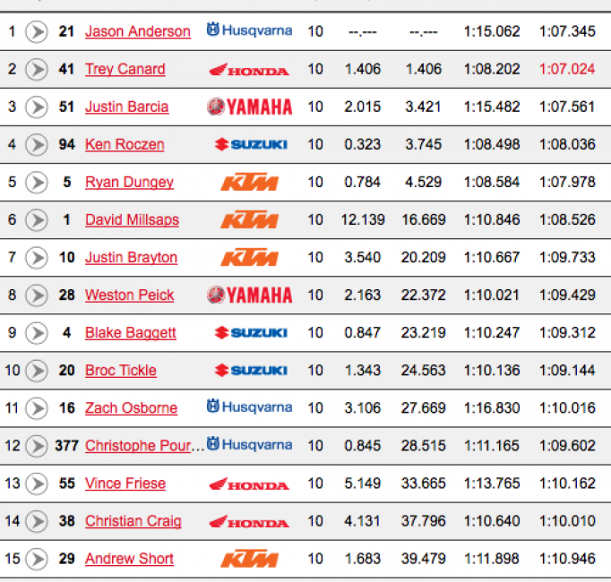 Great, close racing here. Canard and Anderson both have some